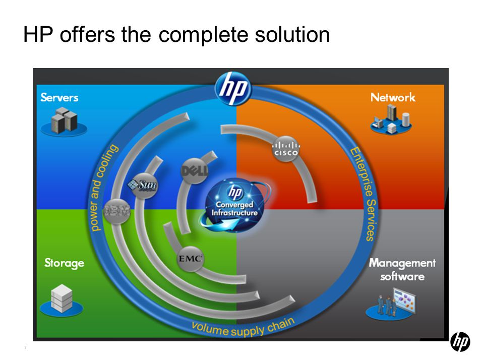 HP offers the complete solution