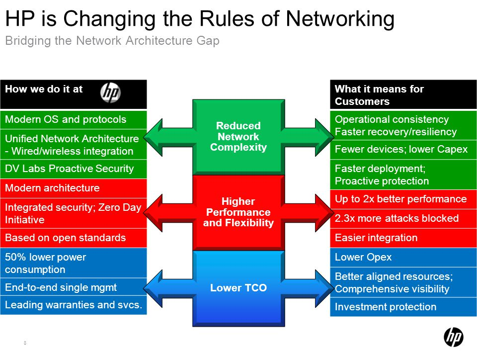 HP is Changing the Rules of Networking