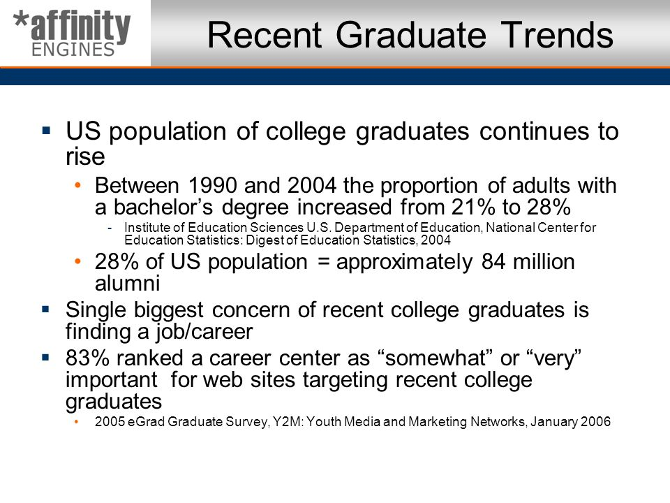 Recent Graduate Trends