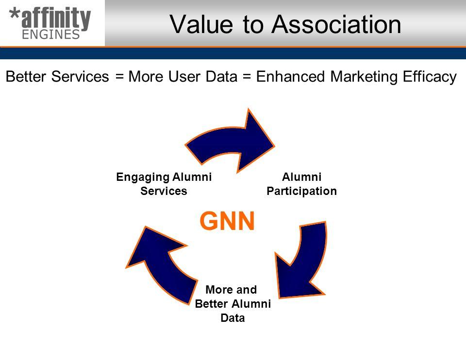 Value to Association GNN