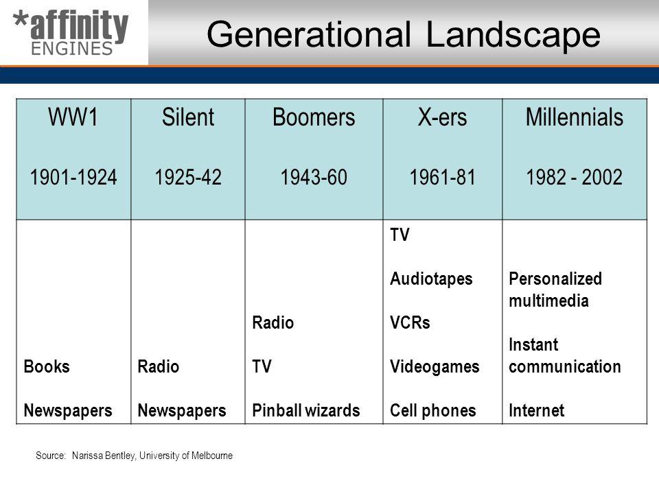 Generational Landscape