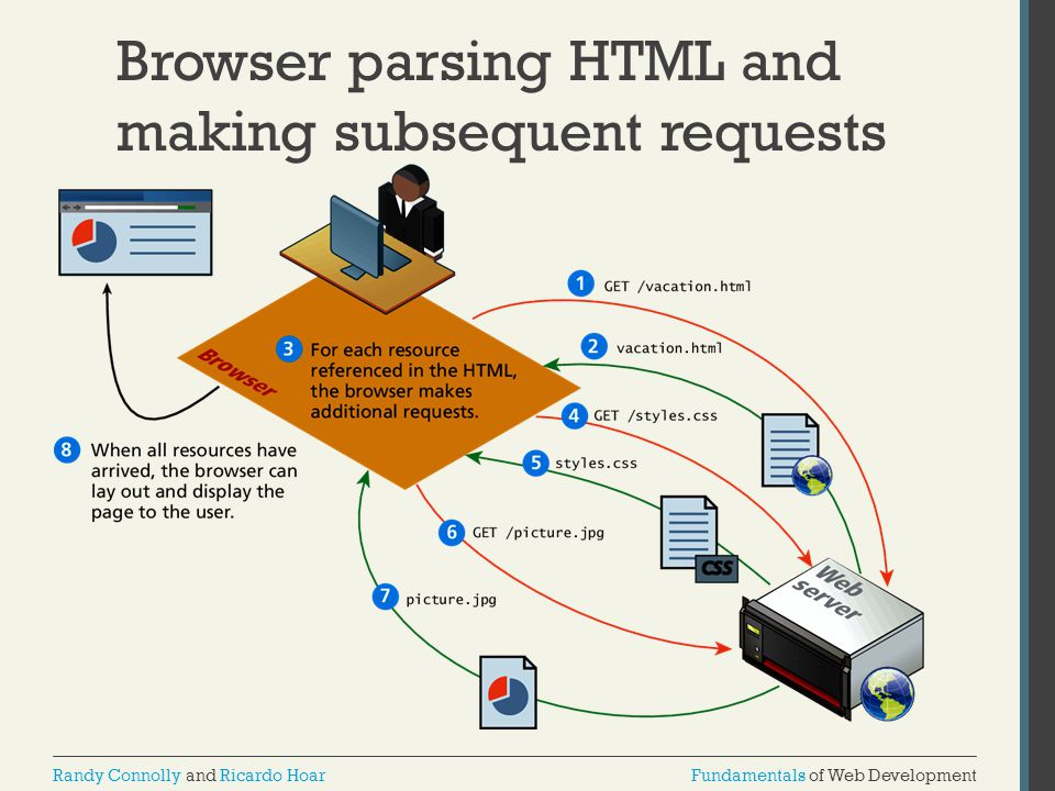 Browser parsing HTML and making subsequent requests