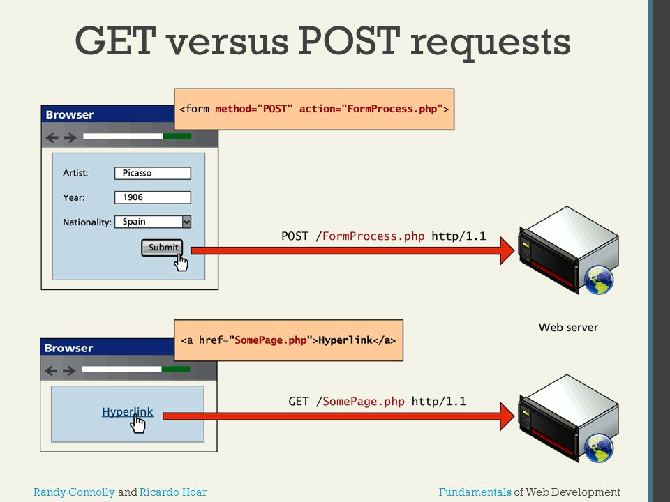 GET versus POST requests