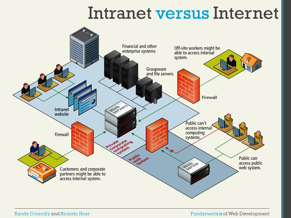 Intranet versus Internet