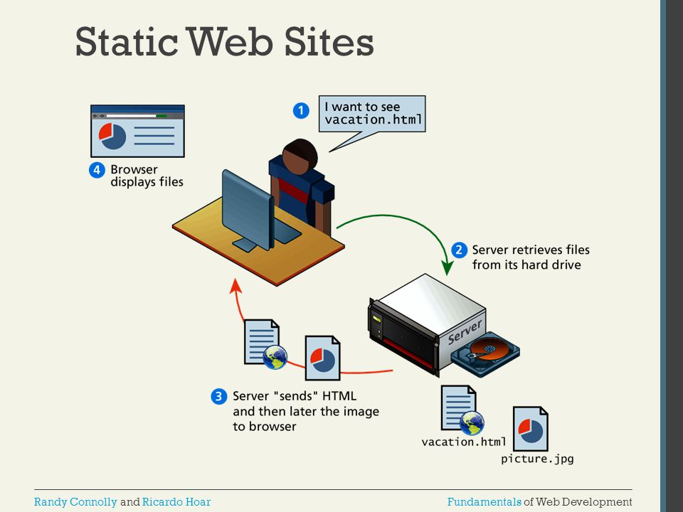 Static Web Sites