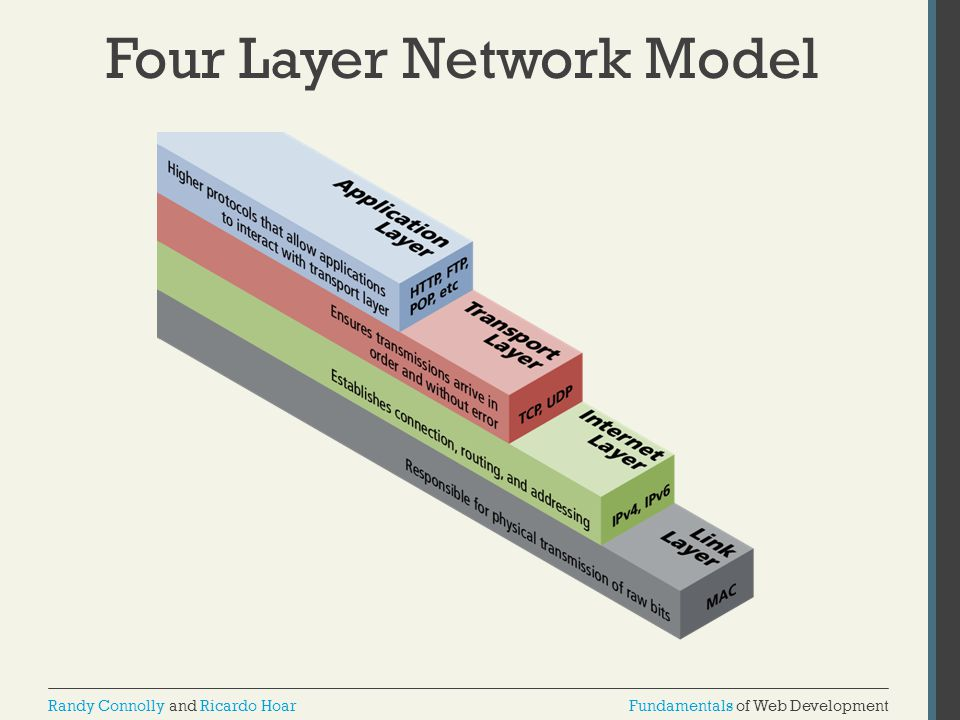 Four Layer Network Model
