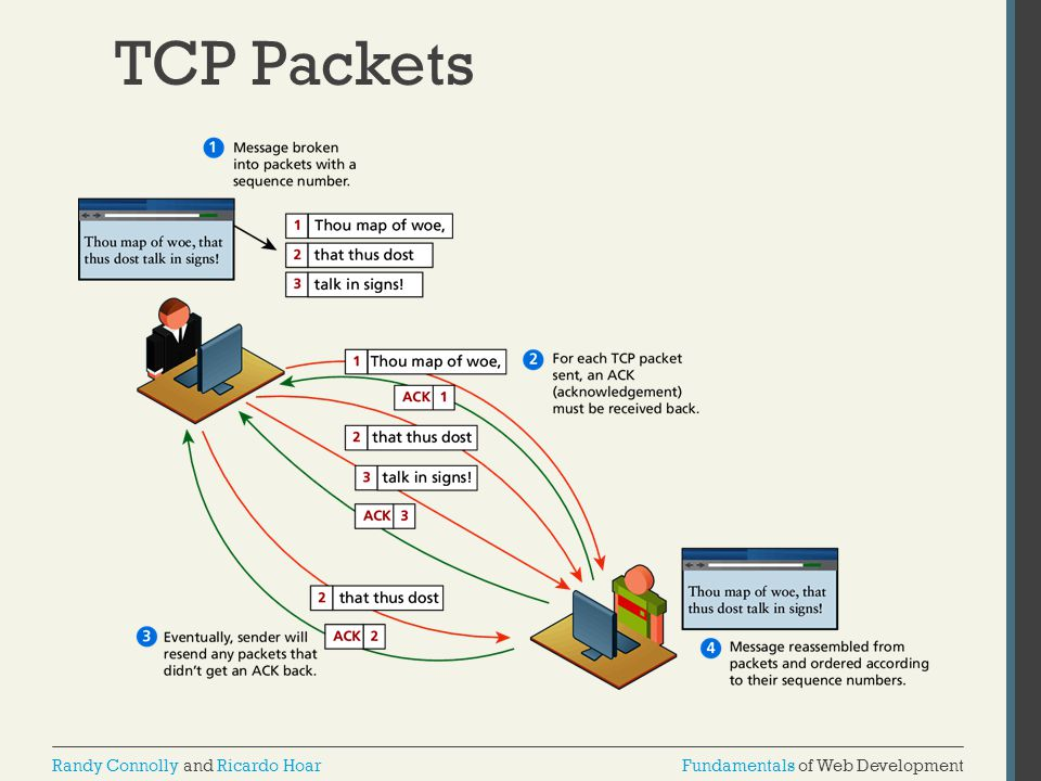 TCP Packets