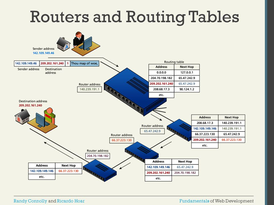 Routers and Routing Tables
