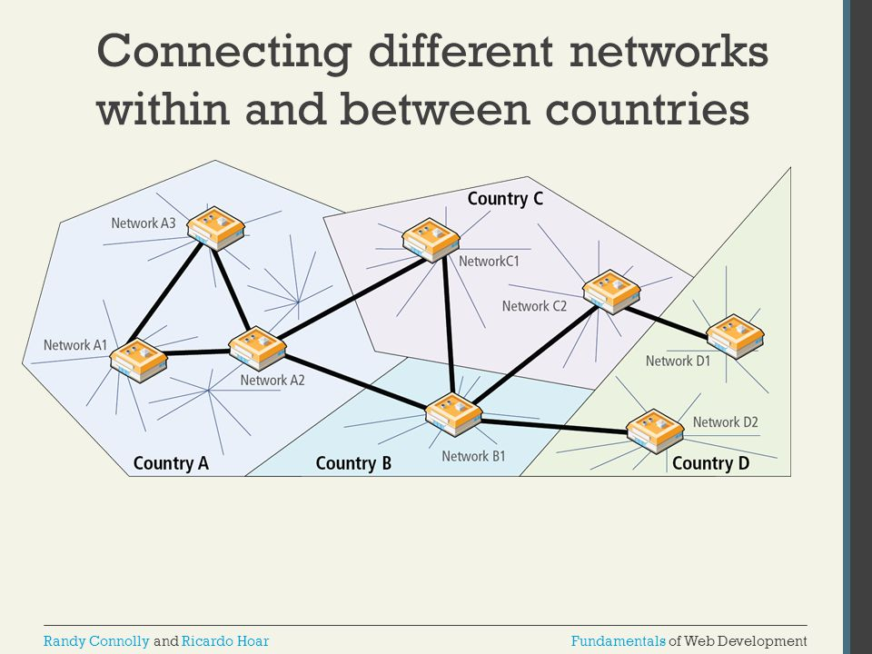 Connecting different networks within and between countries