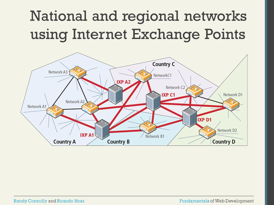 National and regional networks using Internet Exchange Points
