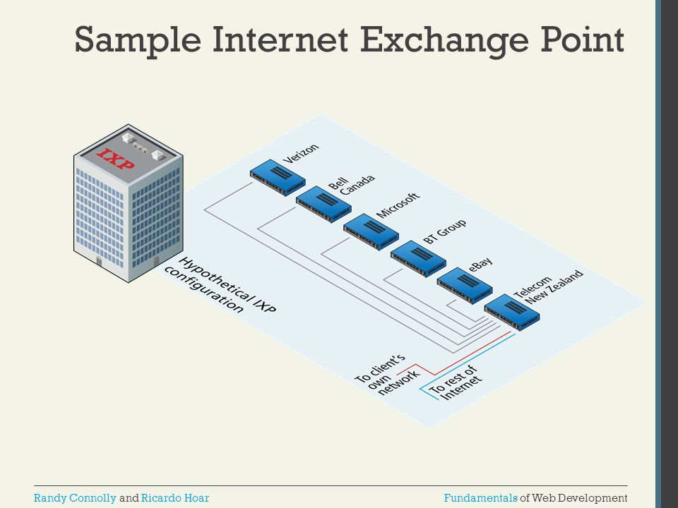 Sample Internet Exchange Point