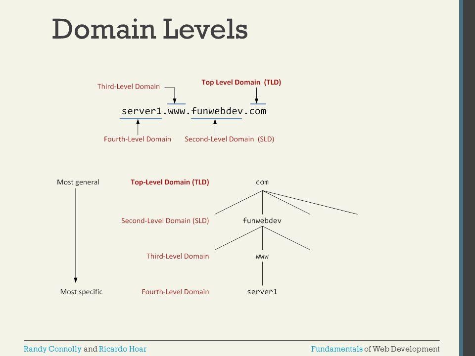 Domain Levels