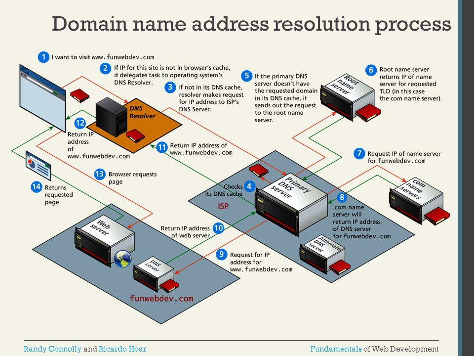 Domain name address resolution process