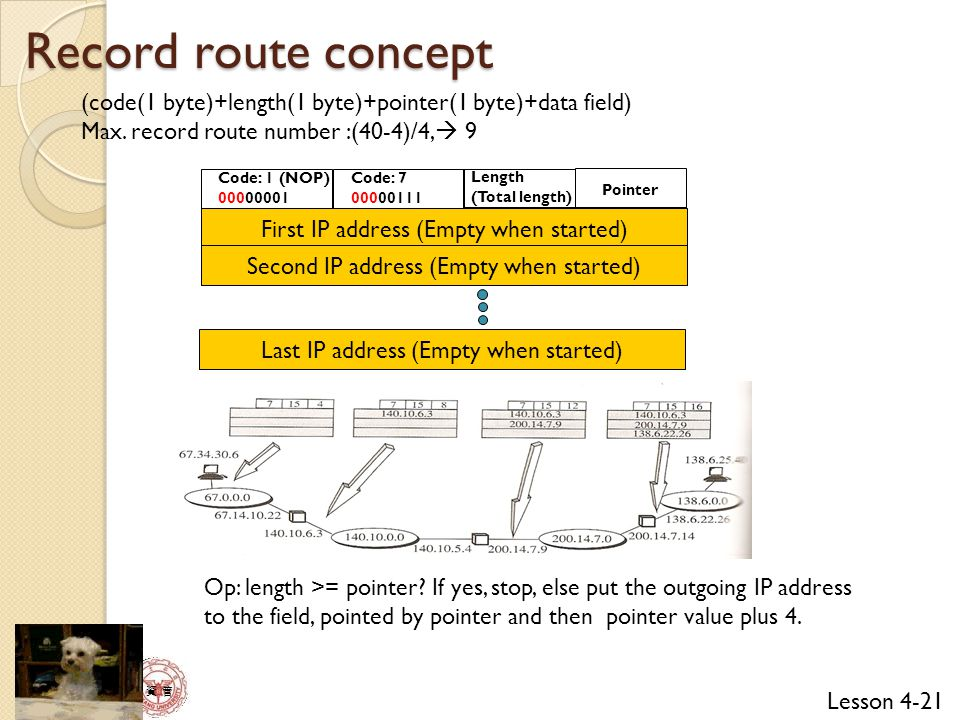 Record route concept (code(1 byte)+length(1 byte)+pointer(1 byte)+data field) Max. record route number :(40-4)/4, 9.