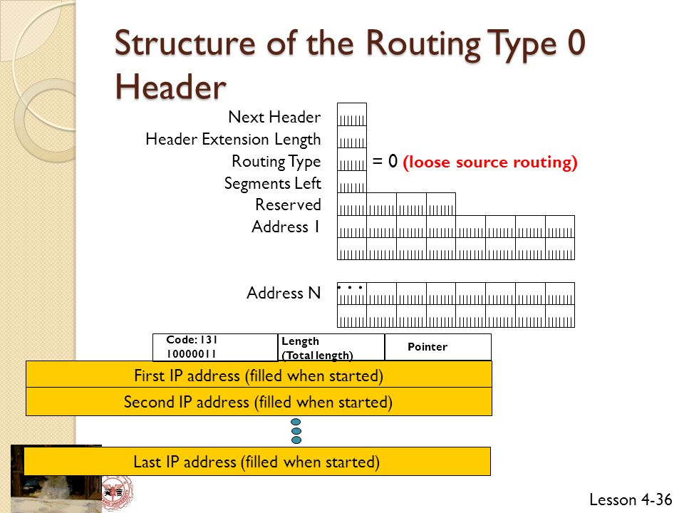 Structure of the Routing Type 0 Header