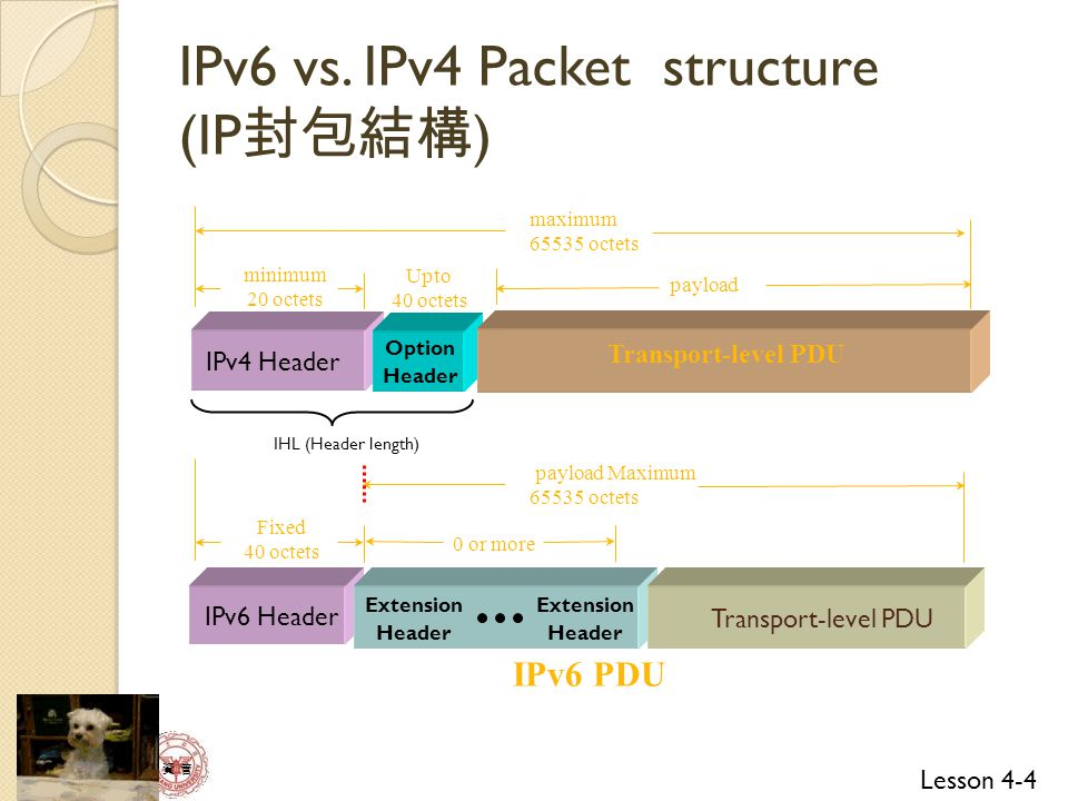 IPv6 vs. IPv4 Packet structure (IP封包結構)