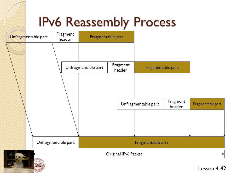 IPv6 Reassembly Process