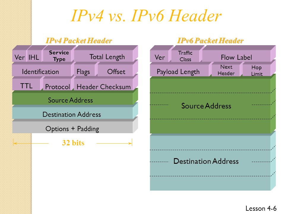 IPv4 vs. IPv6 Header IPv4 Packet Header IPv6 Packet Header
