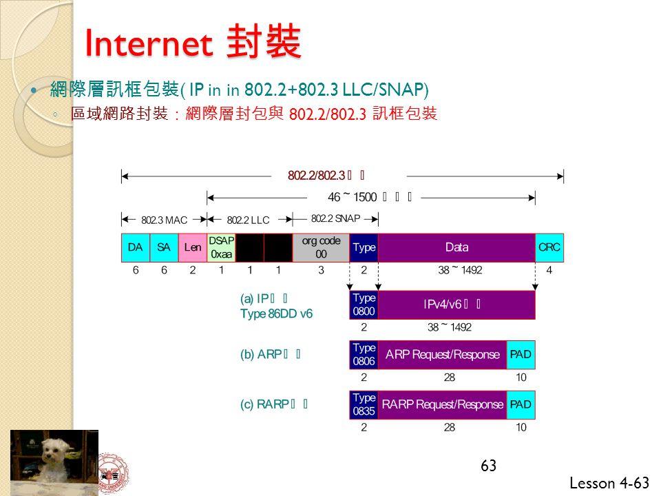 Internet 封裝 網際層訊框包裝( IP in in 802.2+802.3 LLC/SNAP)