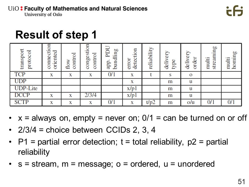 Result of step 1 x = always on, empty = never on; 0/1 = can be turned on or off. 2/3/4 = choice between CCIDs 2, 3, 4.