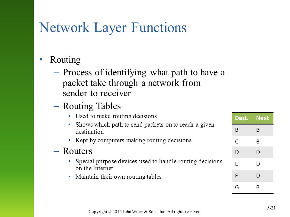 Network Layer Functions