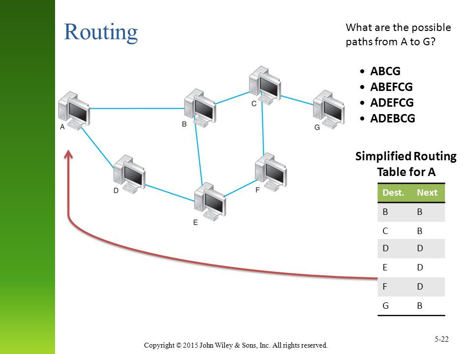 Simplified Routing Table for A