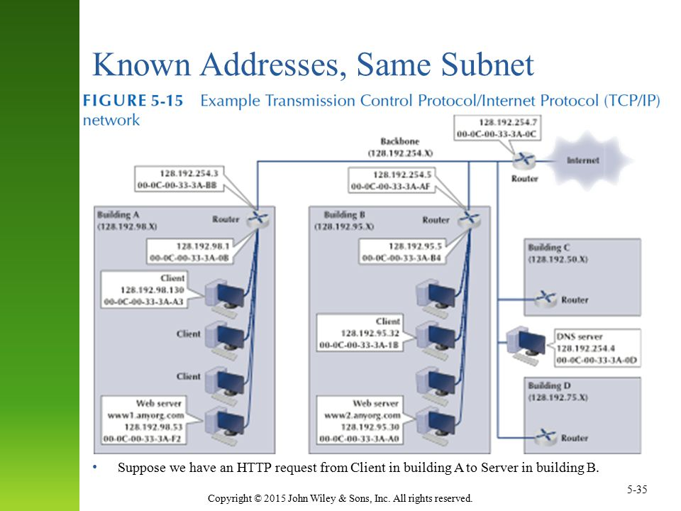 Known Addresses, Same Subnet