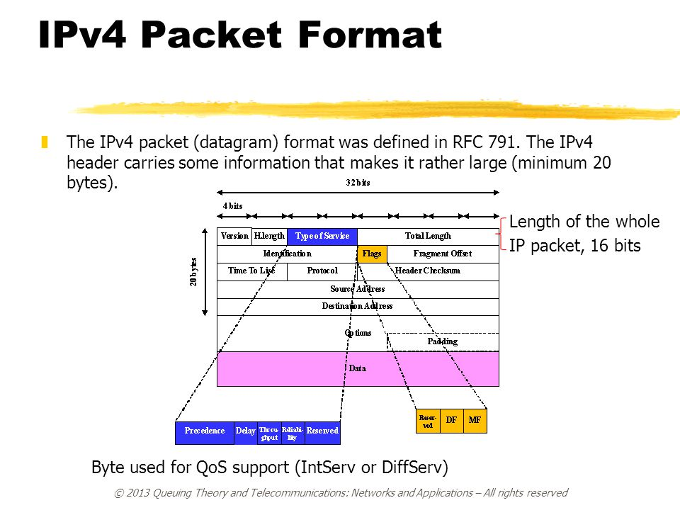 IPv4 Packet Format