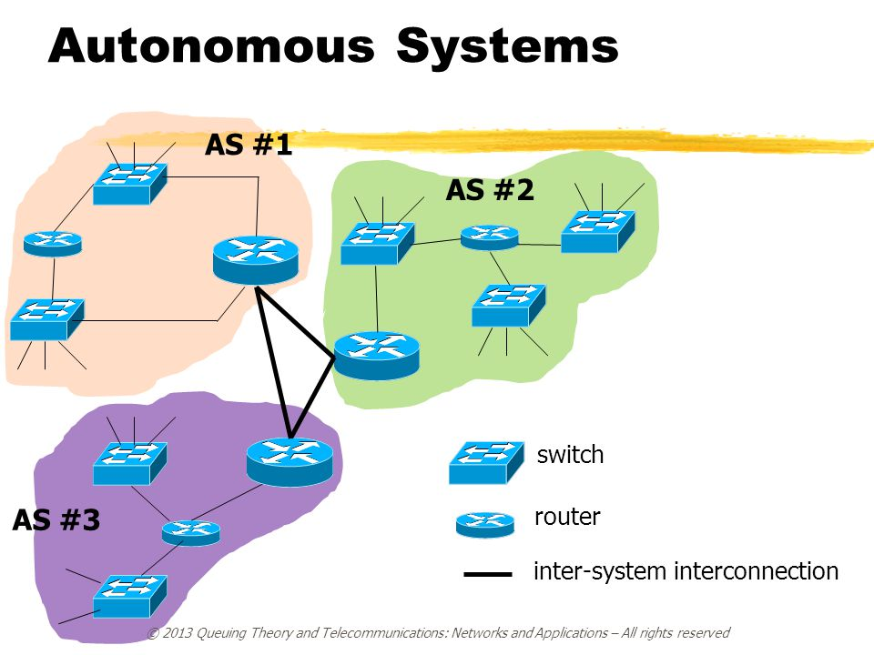 Autonomous Systems AS #1 AS #2 AS #3 switch router