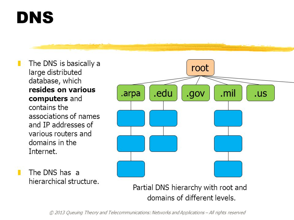 domains of different levels.
