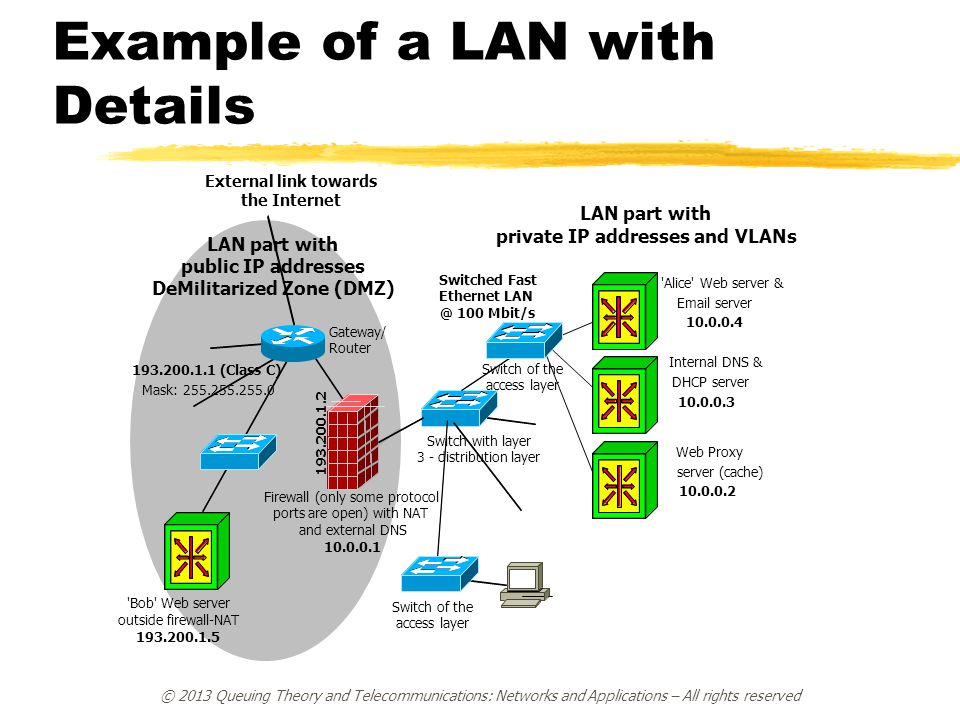 Example of a LAN with Details
