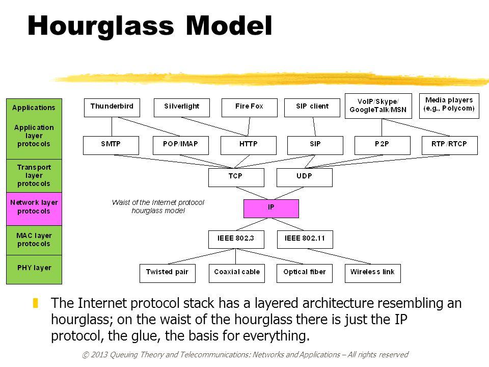 Hourglass Model
