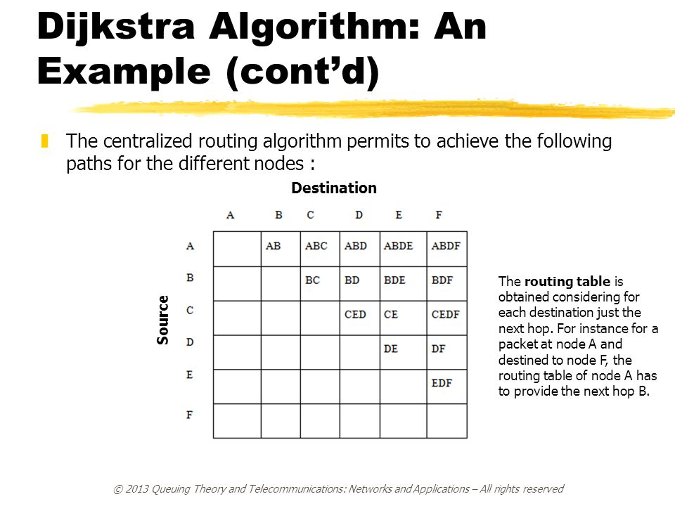 Dijkstra Algorithm: An Example (cont'd)