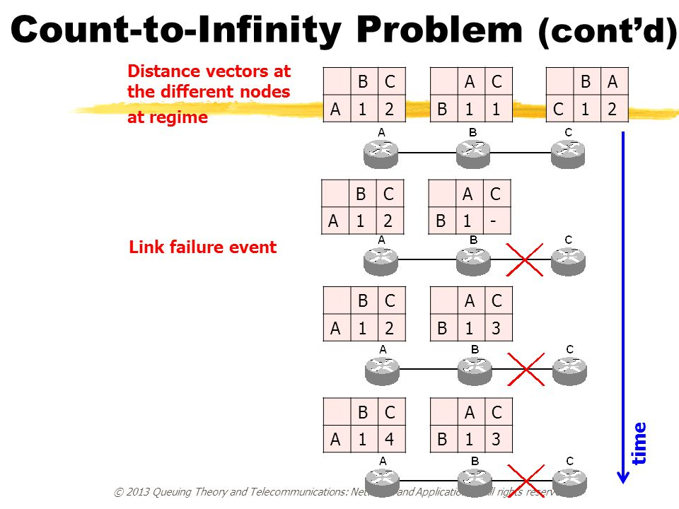 Count-to-Infinity Problem (cont'd)