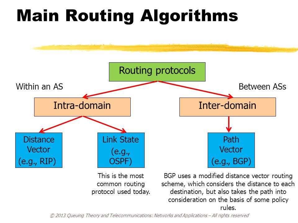 Main Routing Algorithms