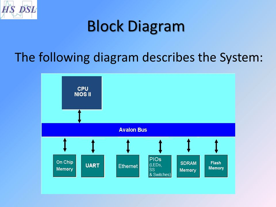 Block Diagram The following diagram describes the System:
