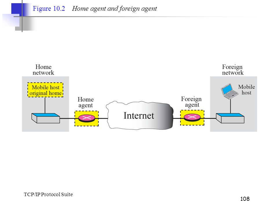 Figure 10.2 Home agent and foreign agent