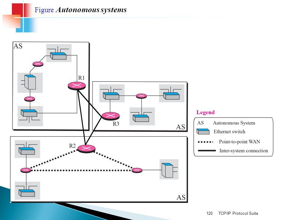 Figure Autonomous systems