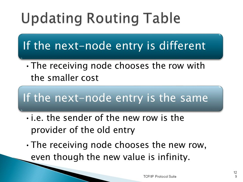 Updating Routing Table