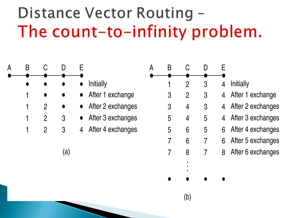 Distance Vector Routing – The count-to-infinity problem.