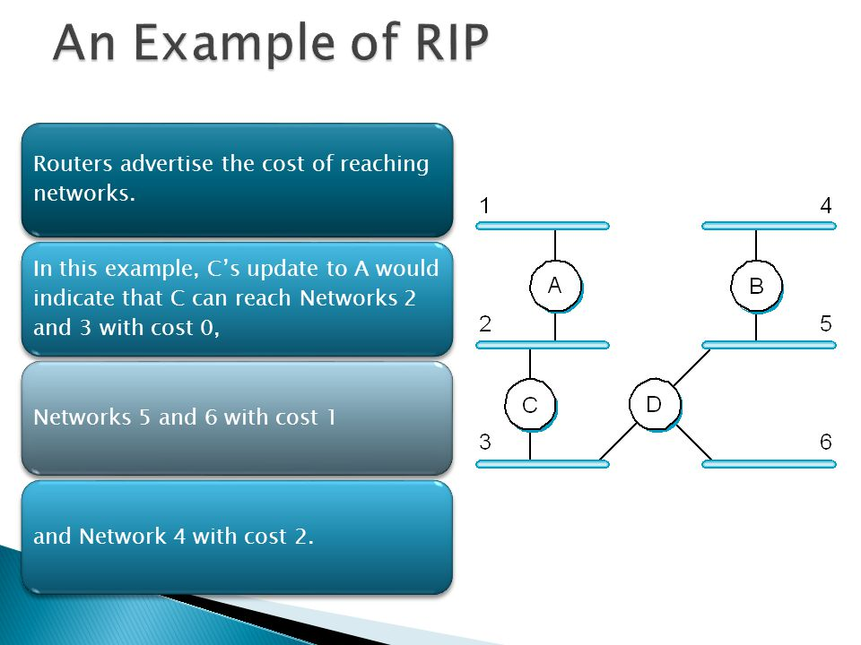 An Example of RIP Routers advertise the cost of reaching networks.