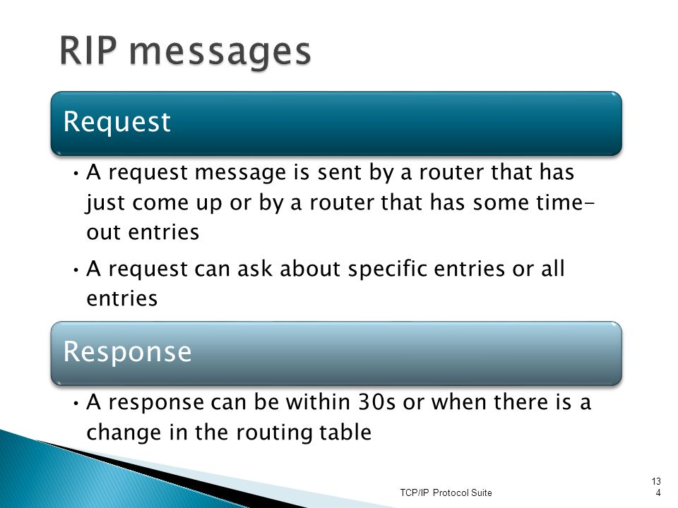 RIP messages TCP/IP Protocol Suite Request