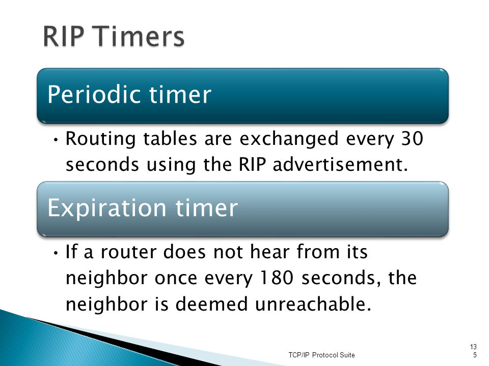 RIP Timers TCP/IP Protocol Suite Periodic timer