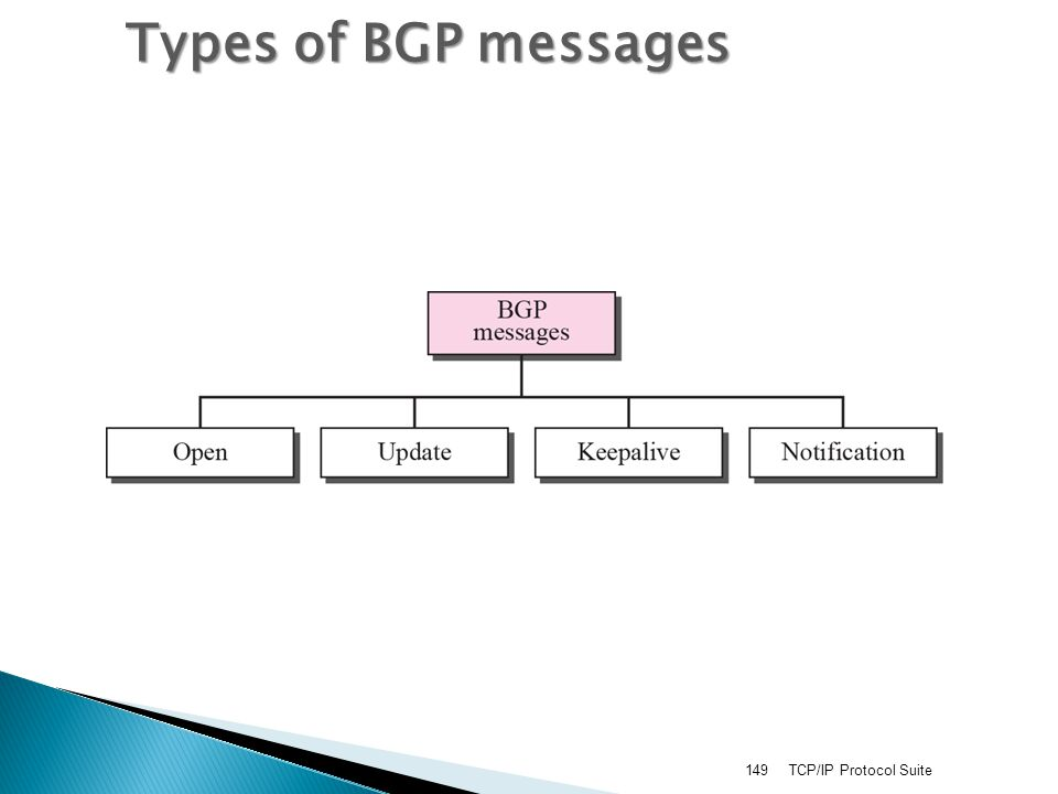 Types of BGP messages TCP/IP Protocol Suite
