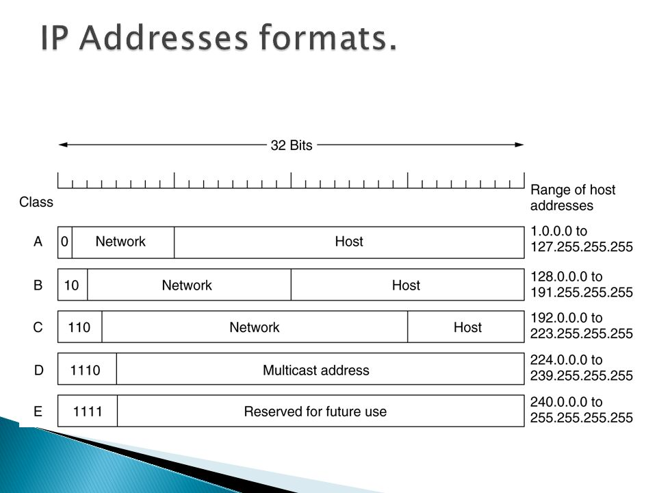 IP Addresses formats.