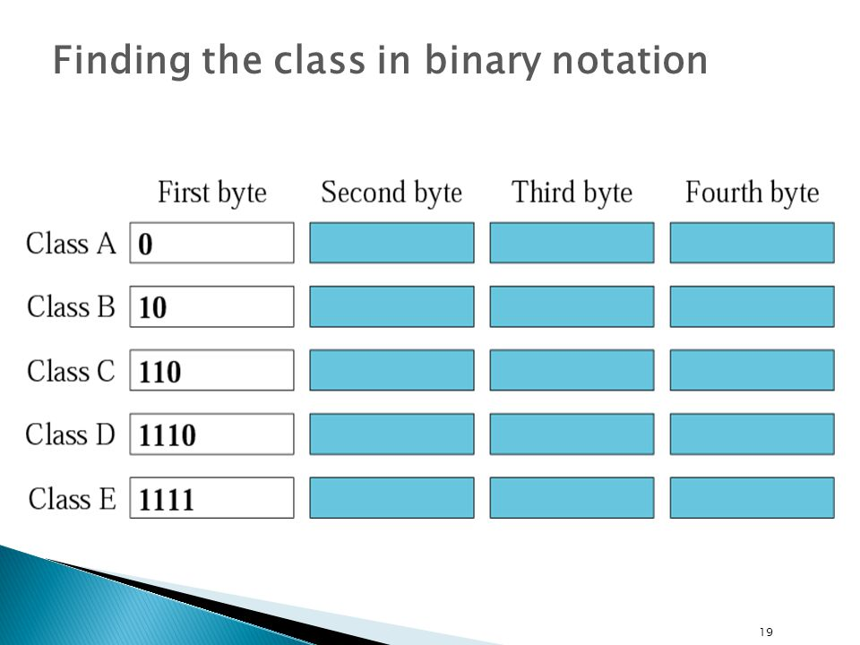 Finding the class in binary notation