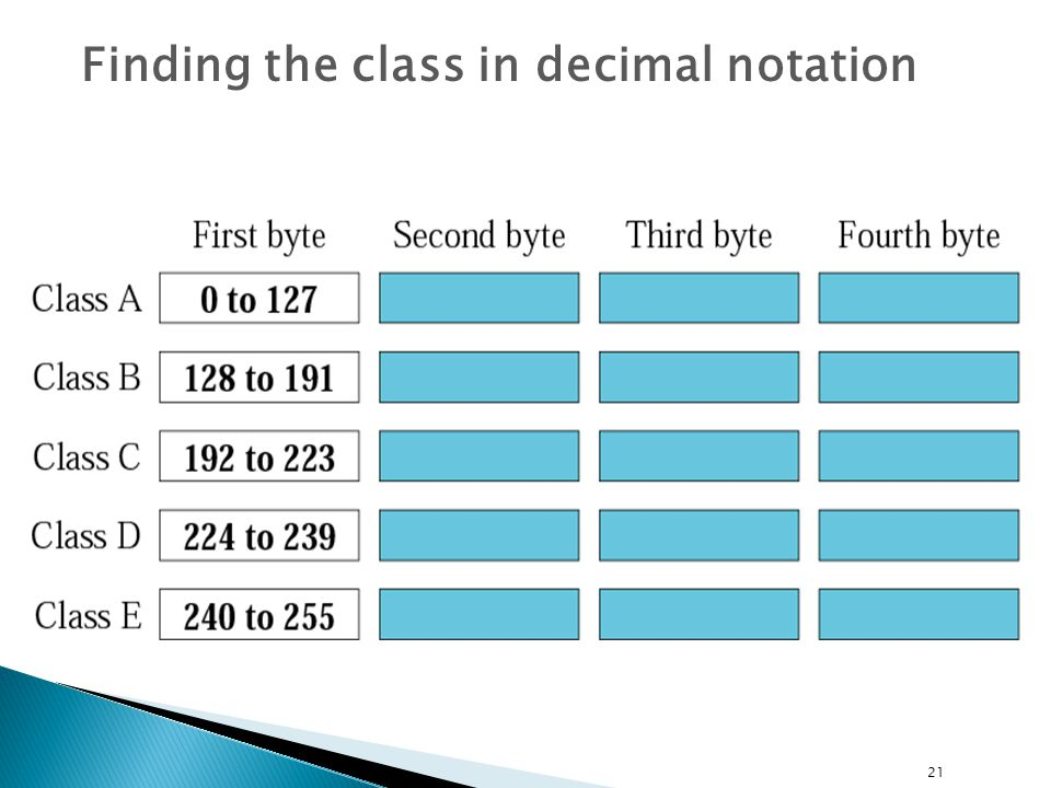 Finding the class in decimal notation