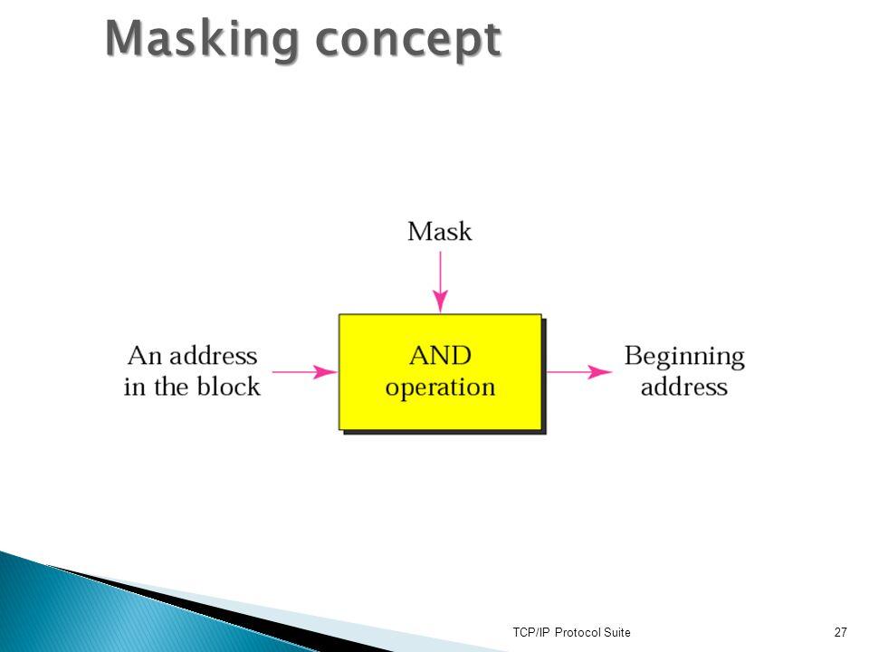 Masking concept TCP/IP Protocol Suite
