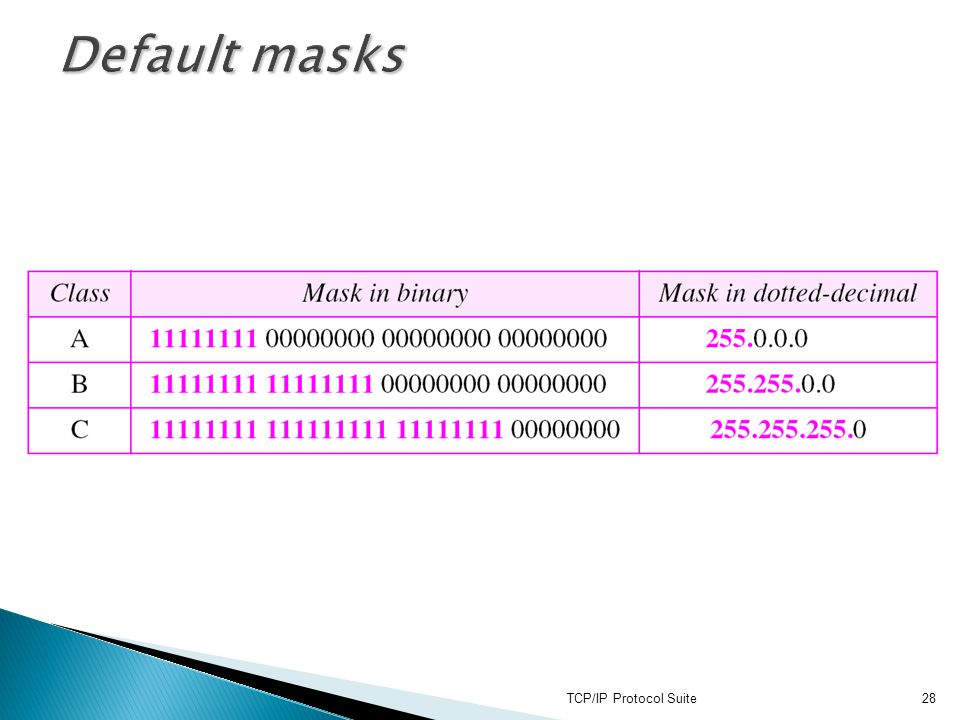 Default masks TCP/IP Protocol Suite