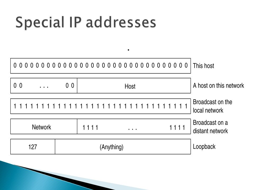 Special IP addresses .